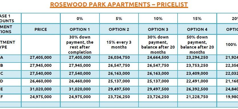Rosewood apartments Price list Danco ltd Registered Valuers and Estate Agents